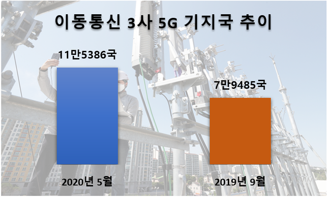이동통신3사 5G 기지국 추이ⓒ데일리안 이건엄 기자