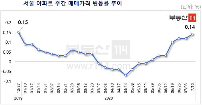 서울 아파트 주간 매매가격 변동률 추이.ⓒ부동산114