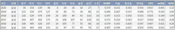 구자욱의 프로 통산 주요 기록 (출처: 야구기록실 KBReport.com)