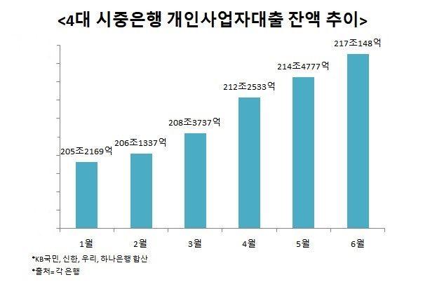 4대 시중은행의 자영업자 대출이 가파르게 증가하고 있는 것으로 나타났다.ⓒ데일리안 이나영 기자
