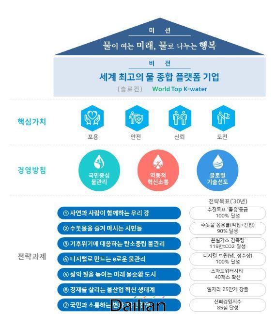 한국수자원공사 신가치체계 및 7대 핵심과제. ⓒ한국수자원공사