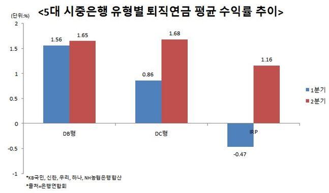 그동안 마이너스를 기록했던 은행권 퇴직연금 수익률이 반등하고 있는 것으로 나타났다. ⓒ데일리안 이나영 기자
