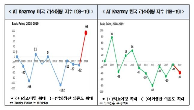 2008~2019 미국과 한국 리쇼어링 지수.ⓒ전국경제인연합회