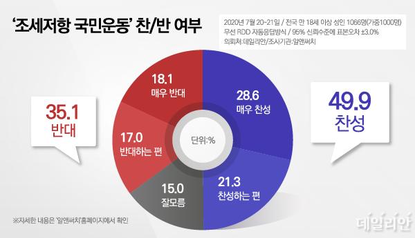 데일리안이 의뢰해 알앤써치가 20~21일 조사하고, 22일 발표한 여론조사에서 응답자의 49.9%가
