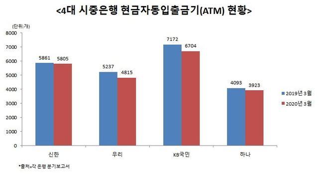 4대 시중은행들이 운영하고 있는 현금자동입출금기(ATM)가 1년 새 2000대 가까이 줄어든 것으로 나타났다. ⓒ데일리안 이나영 기자