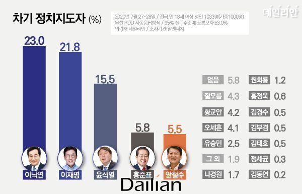 데일리안이 알앤써치에 의뢰해 27~28일 이틀간 차기 정치지도자 적합도를 설문한 결과에 따르면, 이낙연 의원 23.0%, 이재명 지사 21.8%, 윤석열 총장 15.5%로 나타났다. ⓒ데일리안 박진희 그래픽디자이너