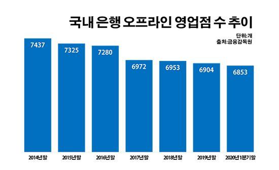 국내 은행 오프라인 영업점 수 추이.ⓒ데일리안 부광우 기자
