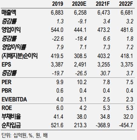 한국타이어앤테크놀로지 실적 및 투자지표 ⓒNH투자증권