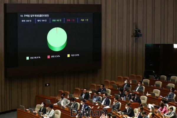 주택법 일부개정법률안(대안)이 4일 오후 국회 본회의에서 통과되고 있다. ⓒ데일리안 홍금표 기자