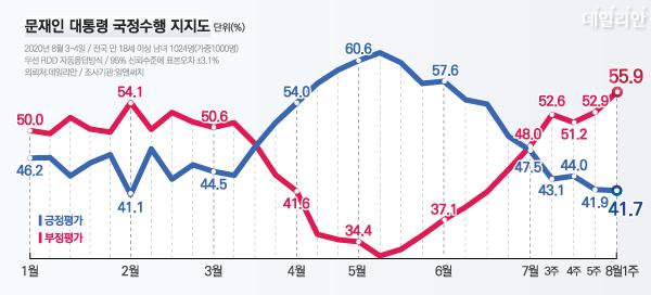 데일리안이 여론조사 전문기관 알앤써치에 의뢰해 실시한 8월 첫째 주 정례조사에서 문 대통령 국정 수행에 대한 긍정평가는 41.7%, 부정평가는 55.9%다. ⓒ데일리안 박진희 그래픽디자이너