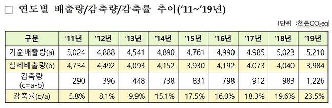 연도별 배출량, 감축량, 감축률 추이(2011~2019년) ⓒ환경부