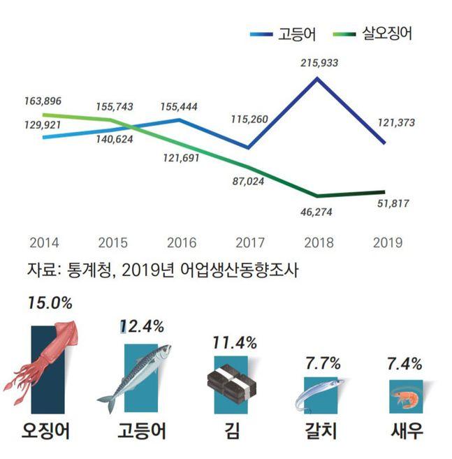 오징어 연근해 어업생산량, 2020년 국민들이 가장 좋아하는 수산물 순위 ⓒKMI