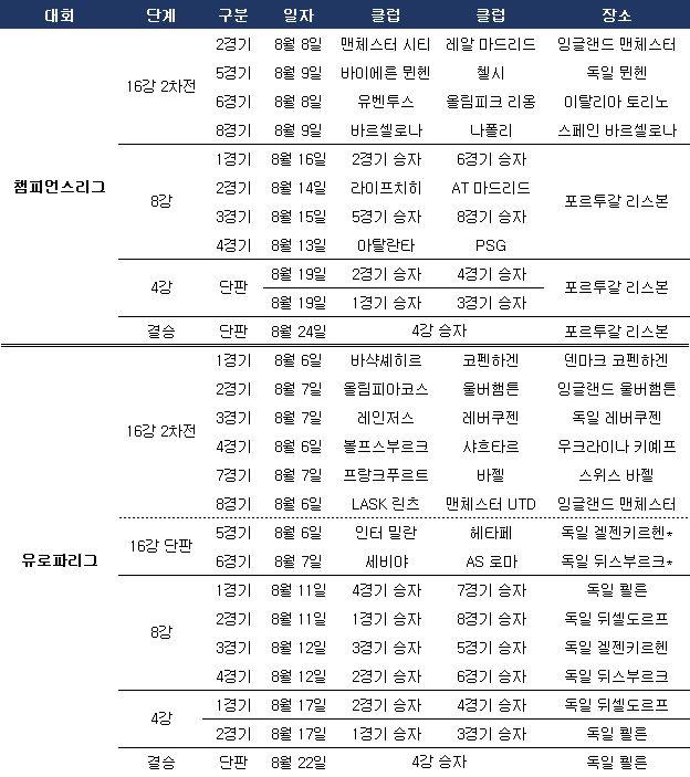 2019-20 유럽클럽대항전 잔여 일정. ⓒ 데일리안 스포츠