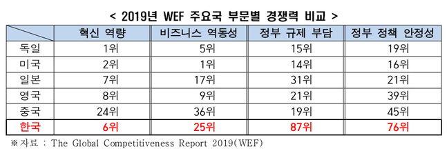 지난해 WEF 주요국 부문별 경쟁력 비교.ⓒ전국경제인연합회