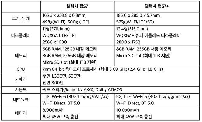 삼성전자 태블릿 '갤럭시탭S7'과 '갤럭시탭S7+' 제품 세부 사양.ⓒ삼성전자