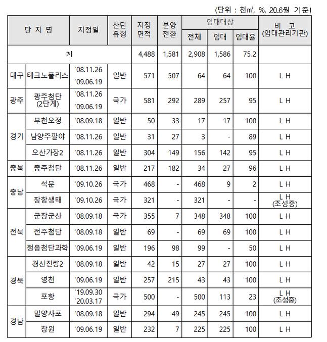 전국 임대전용산업단지 현황 (2008년 이후 지정) ⓒ국토교통부