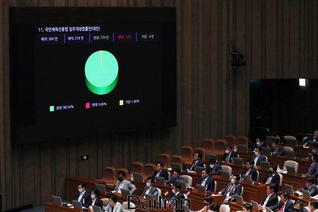지난 4일 오후 서울 여의도 국회에서 열린 국회 본회의에서 국민체육진흥법 일부개정법률안(대안) 이른바