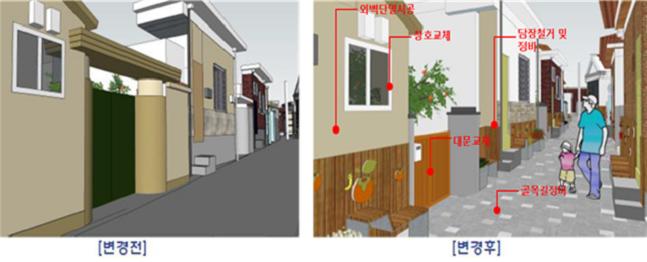 주택단위 집수리에서 골목길, 마을단위로 재생범위 확장 예시.ⓒ국토부