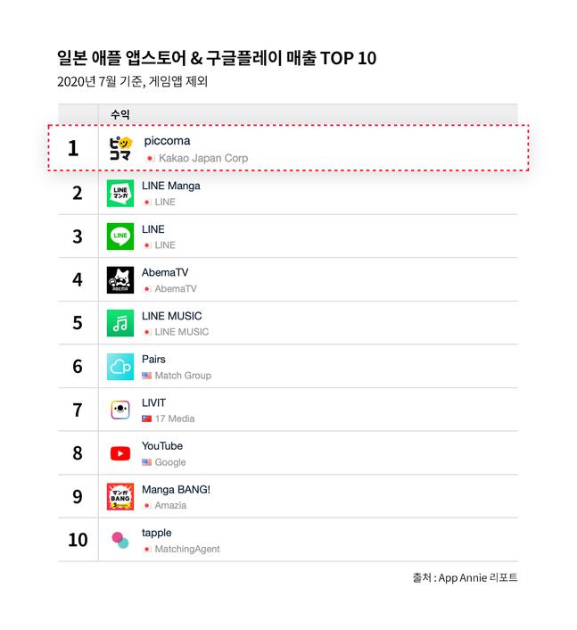 7월 일본 비게임 앱 매출 랭킹.ⓒ카카오
