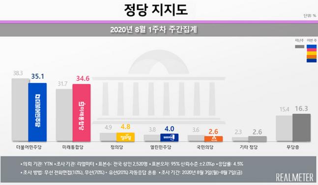 더불어민주당과 미래통합당의 지지율 격차가 1% 이내로 좁혀졌다는 리얼미터 여론조사 결과가 나왔다. ⓒ리얼미터 제공