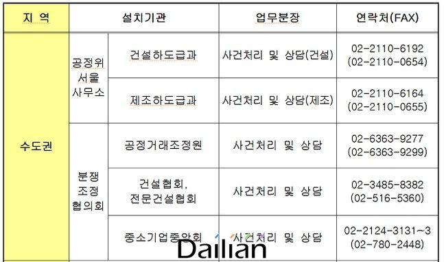 권역별 '불공정 하도급 신고센터' 설치 현황. ⓒ공정위