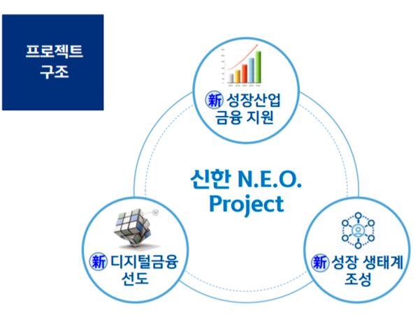 신한금융의 네오 프로젝트 구조.ⓒ신한금융지주
