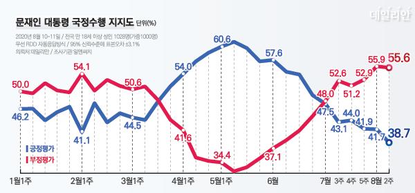 데일리안이 여론조사 전문기관 알앤써치에 의뢰해 실시한 8월 둘째 주 정례조사에서 문 대통령 국정 수행에 대한 긍정평가는 38.7%, 부정평가는 55.6%다. ⓒ데일리안 박진희 그래픽디자이너