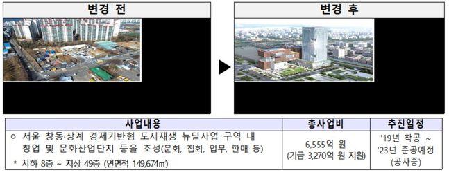 도시재생지원 출·융자가 지원된 서울창동 창업 및 문화산업단지 모습.ⓒ국토교통부