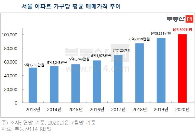 서울 아파트 가구당 평균 매매가격 추이.ⓒ부동산114