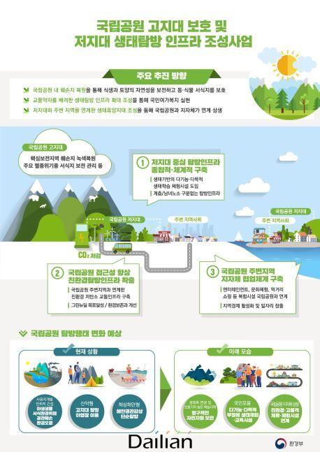 국립공원 고지대 보호 및 저지대 생태탐방 인프라 조성사업. ⓒ환경부
