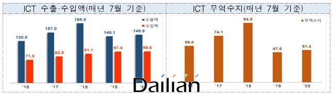 매년 7월 기준 ICT 수출입동향 ⓒ산업통상자원부