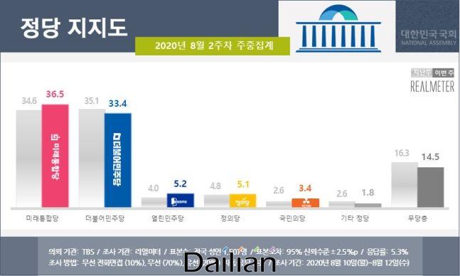 미래통합당이 더불어민주당을 제치고 정당 지지율 1위에 올랐다는 여론조사 결과가 13일 발표됐다. ⓒ리얼미터