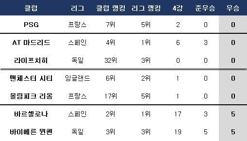 챔피언스리그 생존 중인 팀들의 역대 성적. ⓒ 데일리안 스포츠
