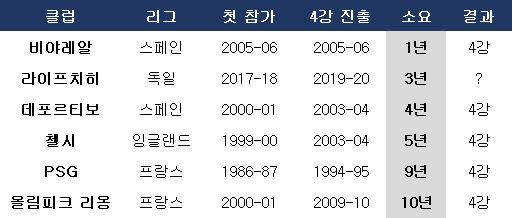 1992년 챔피언스리그 재편 후 최단 기간 4강 진출 팀. ⓒ 데일리안 스포츠