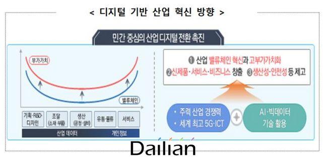 디지털 기반 산업 혁신 방향. ⓒ산업통상자원부