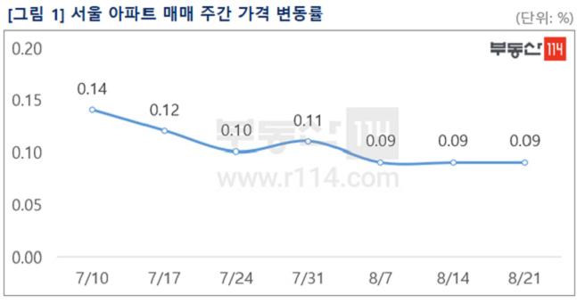 서울 아파트 매매 주간 가격 변동률. ⓒ부동산114