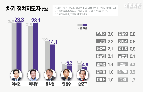 데일리안이 알앤써치에 의뢰해 23~25일 차기 정치지도자 적합도를 설문한 결과에 따르면, 이낙연 더불어민주당 의원은 23.3%, 이재명 경기도지사는 23.1%를 얻었다. 비(非)여권 비정치인 윤석열 검찰총장은 14.1%였으며, 야권 정치인 중에서는 안철수 국민의당 대표 5.3%, 홍준표 무소속 의원 4.6%였다. ⓒ데일리안 박진희 그래픽디자이너