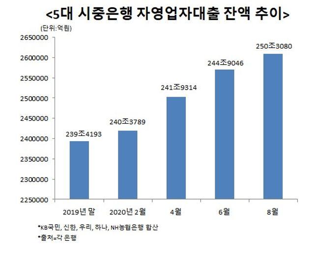 5대 시중은행의 자영업자 대출이 올해들어서만 22조원 가까이 늘어난 것으로 나타났다.ⓒ데일리안 이나영 기자