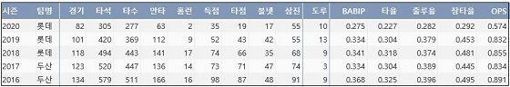 롯데 민병헌 최근 5시즌 주요 기록. (출처: 야구기록실 KBReport.com)