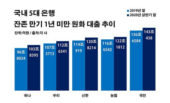 국내 5대 은행 잔존 만기 1년 미만 원화 대출 추이.ⓒ데일리안 부광우 기자