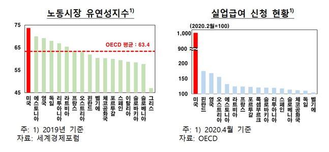 한국은행은 미국이 신종 코로나바이러스 감염증(코로나19) 사태에 따른 일시 해고 급증에 대해 실업급여의 지급범위와 혜택을 크게 확대하고 있다고 진단했다. 국가별 노동시장 유연성지수 및 실업급여 신청 현황.ⓒ한국은행
