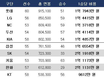 10개 구단 1승당 비용(10일 기준, 단위 만 원). ⓒ 데일리안 스포츠