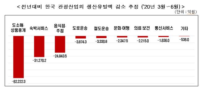 한국 관광산업 생산유발액 감소 추정치.ⓒ한경연