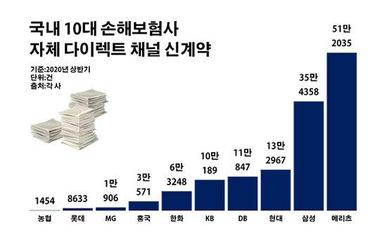 국내 10대 손해보험사 직영 다이렉트 채널 신계약 실적.ⓒ데일리안 부광우 기자