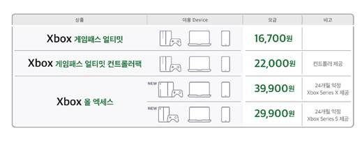 SK텔레콤 '5GX 클라우드 게임' 상품 구성.ⓒSK텔레콤