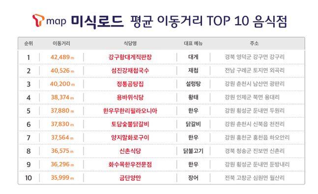 SK텔레콤 'T맵 미식로드' 평균 이동거리 상위 10개 음식점.ⓒSK텔레콤
