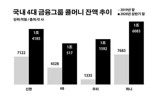 국내 3대 금융그룹 콜머니 잔액 추이.ⓒ데일리안 부광우 기자