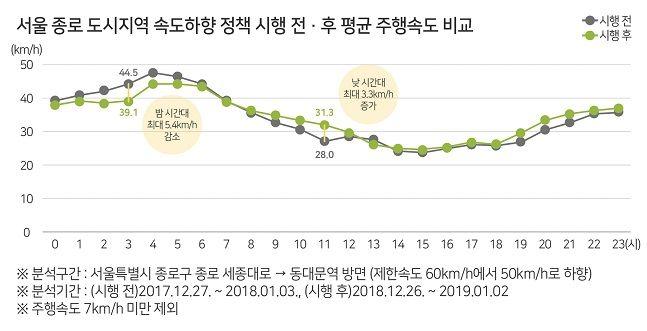서울 종로 도시지역 속도하향 정책 시행 전후 평균 주행속도 비교 인포그래픽.ⓒ한국교통안전공단