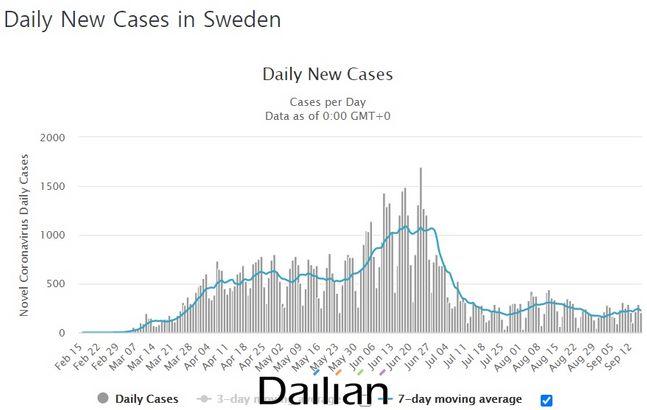 스웨덴 일별 확진자 발생 추이 그래프. ⓒ월드오미터 홈페이지 갈무리