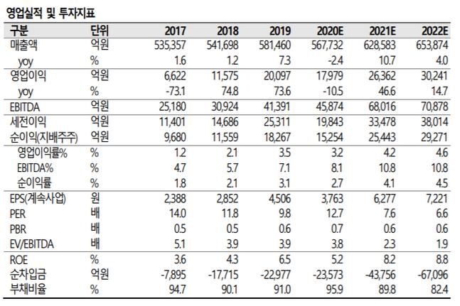 기아차 투자 및 경영지표 변동 추이 ⓒSK증권
